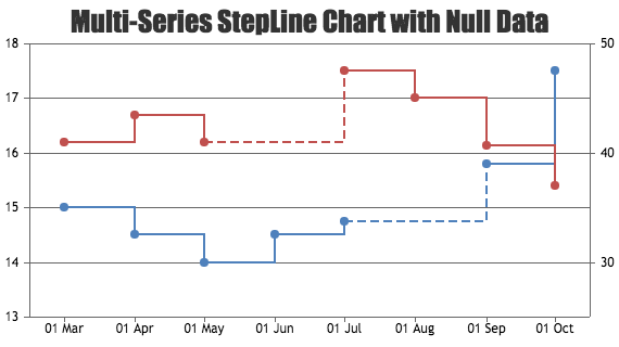 JavaScript Multi Series Step Line Charts