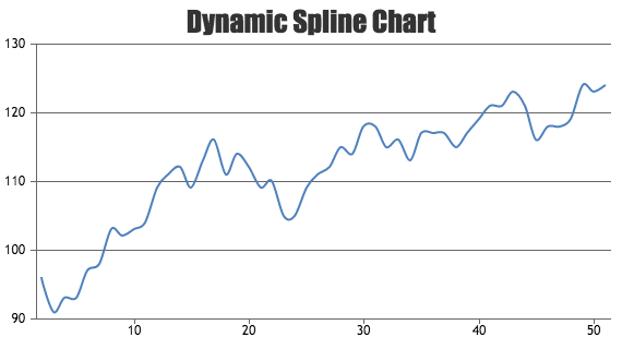 JavaScript Spline Charts with Dynamic or Live Update