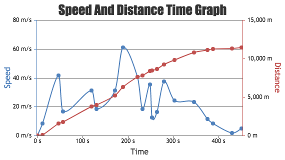 JavaScript Spline Charts with Secondary Axis