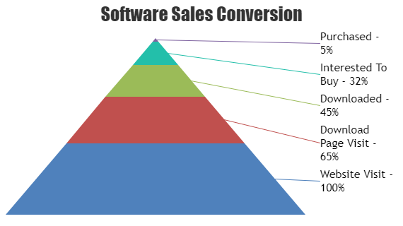 JavaScript Pyramid Charts & Graphs