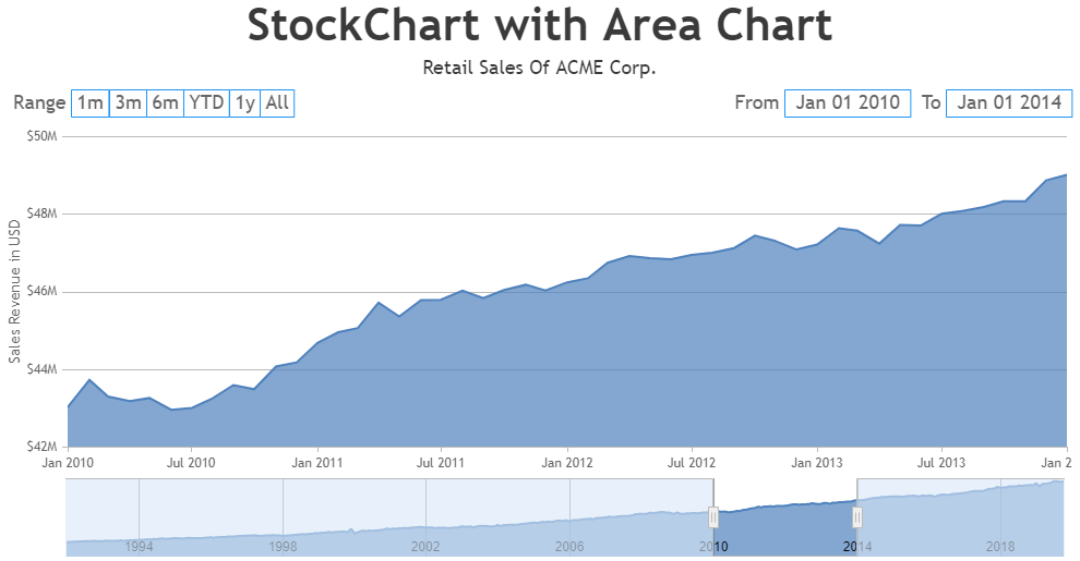 JavaScript StockChart with Area Chart