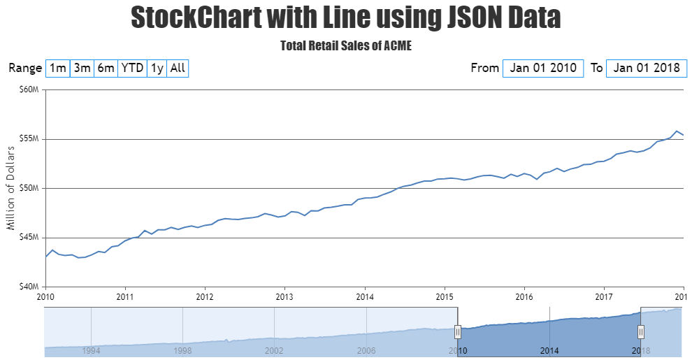 JavaScript StockChart with Line using JSON Data & AJAX
