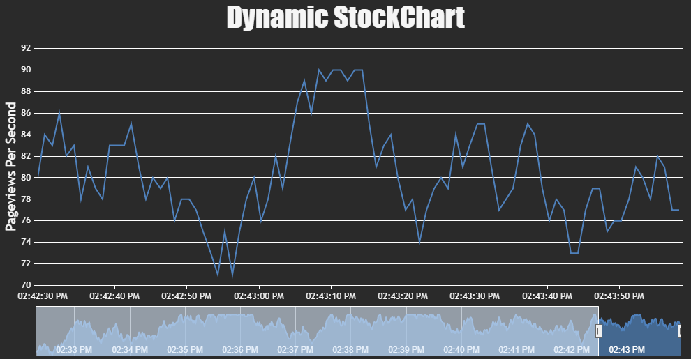 JavaScript Dynamic / Live StockChart with Navigator