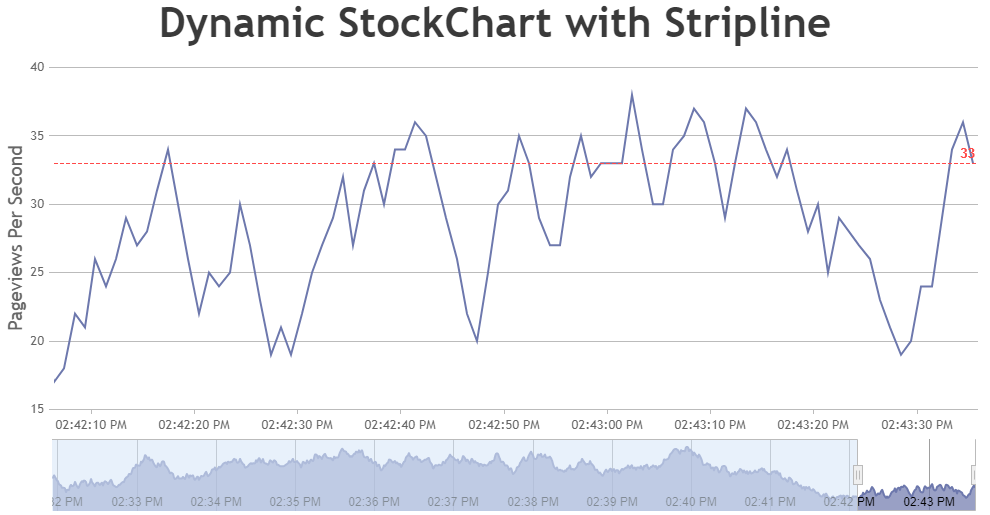 JavaScript Dynamic / Live StockChart with Stripline