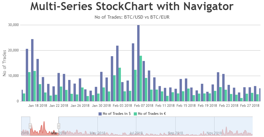 JavaScript Multi-Series StockChart with Navigator
