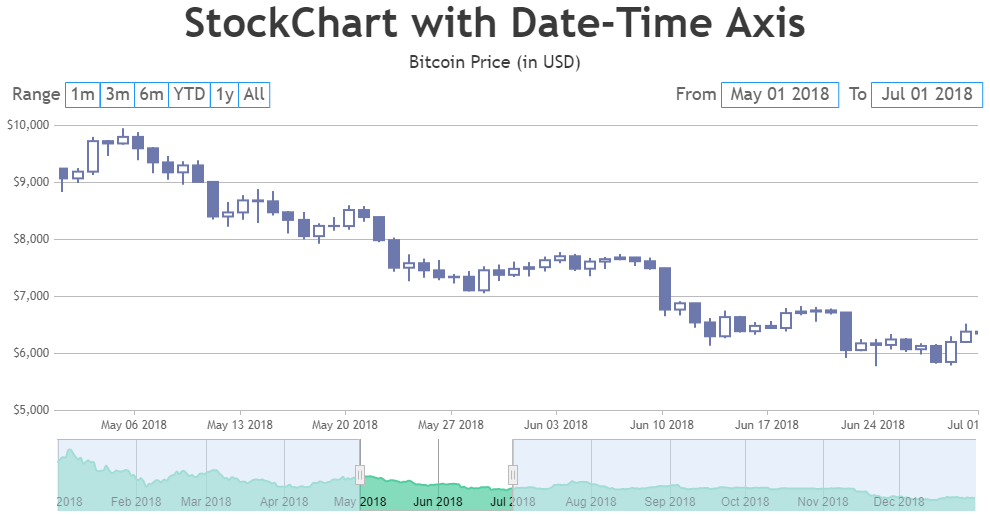 JavaScript Stock Charts with Date-Time Axis