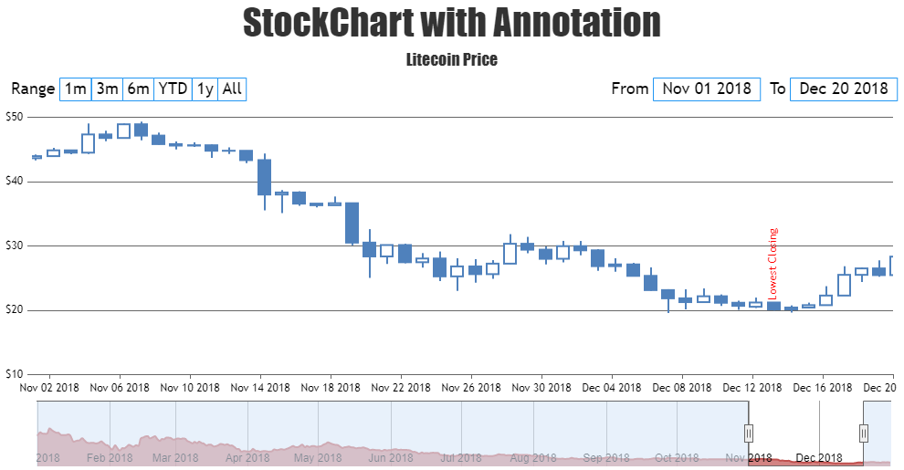 JavaScript StockChart with Annotation / Indexlabel