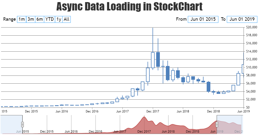 JavaScript StockChart with Async Data Loading