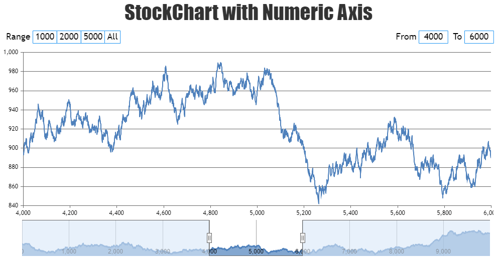 JavaScript StockChart with Numeric Axis
