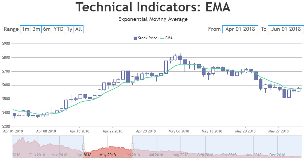 JavaScript StockChart with EMA - Exponential Moving Average Indicator