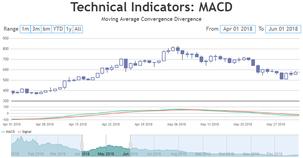 JavaScript StockChart with MACD - Moving Average Convergence Divergence Indicator