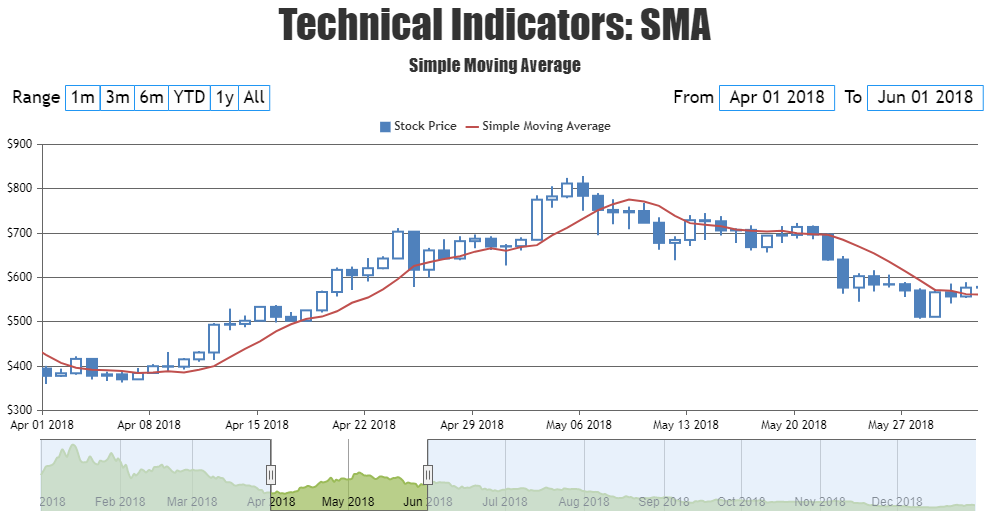 JavaScript StockChart with SMA - Simple Moving Average Indicator
