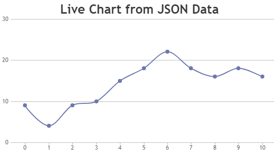 Jquery charts graphs canvasjs dynamic line chart ccuart Images