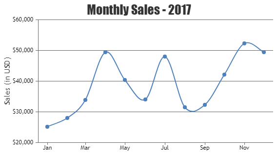 jQuery Spline Charts & Graphs