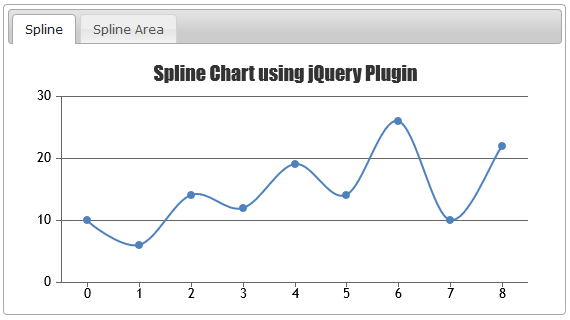 Jquery charts graphs canvasjs charts inside jquery tabs ccuart Image collections
