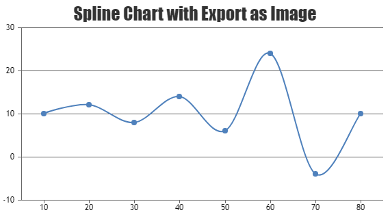 Jquery charts graphs canvasjs