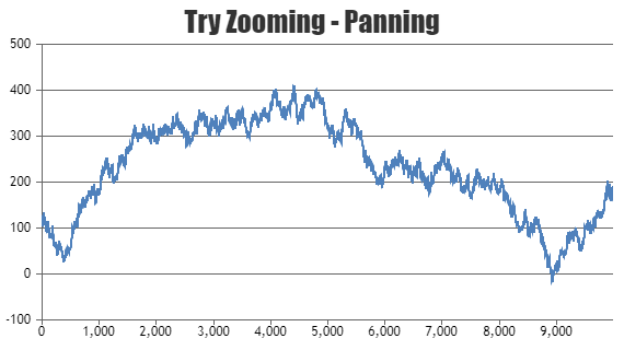 chart with zooming and panning