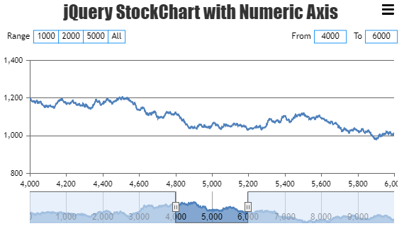 jQuery StockChart with Numeric Axis