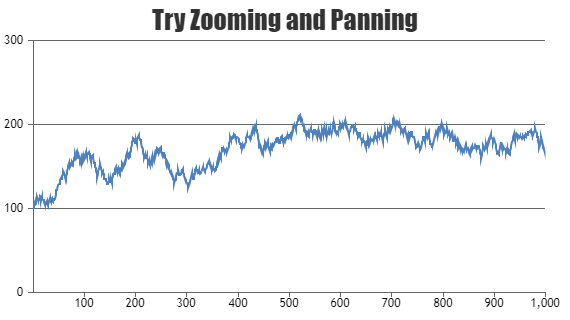 JSP Charts & Graphs with Zoom & Pan