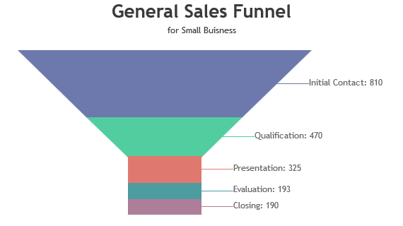 JSP Funnel Charts & Graphs