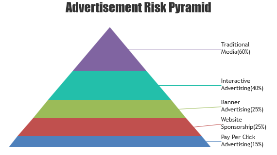 JSP Pyramid Charts & Graphs