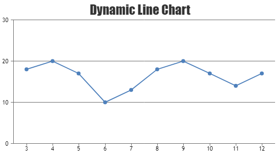React Dynamic / Live Line Charts & Graphs