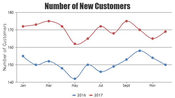 Beautiful React Charts Graphs Canvasjs