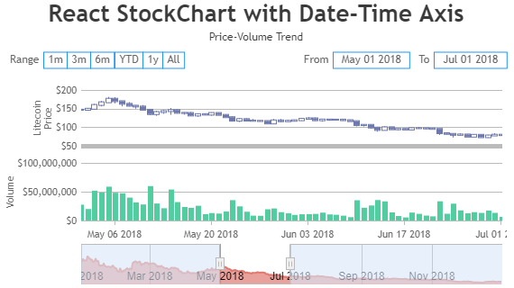 React StockChart with Multiple Charts & Date-Time Axis