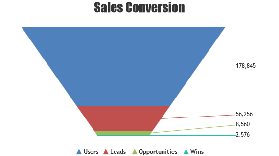 Spring MVC Funnel Charts with Custom Neck Height and Width