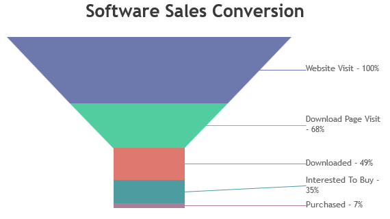 Spring MVC Funnel Charts & Graphs